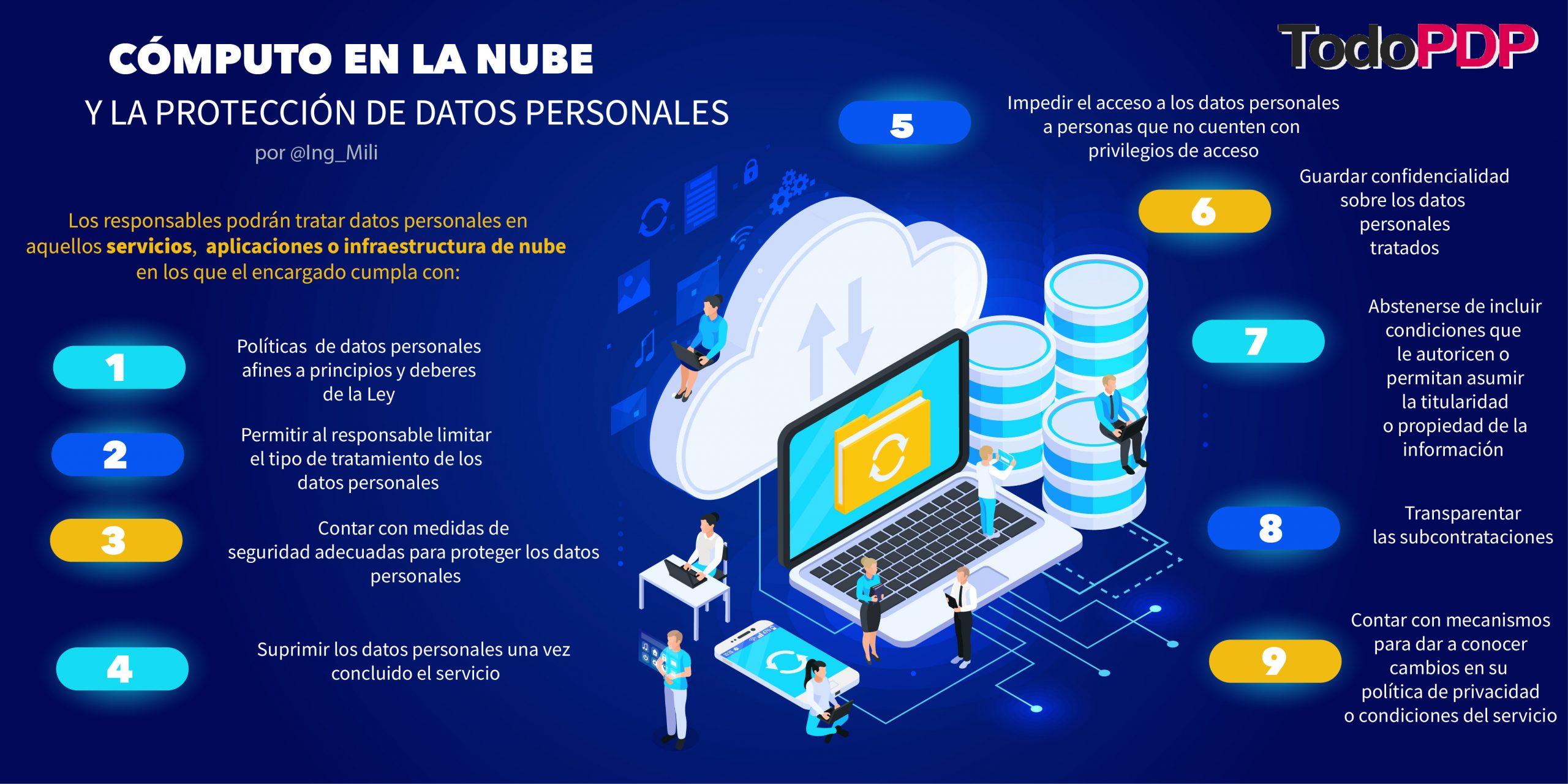 Cómputo en la nube y la protección de datos personales