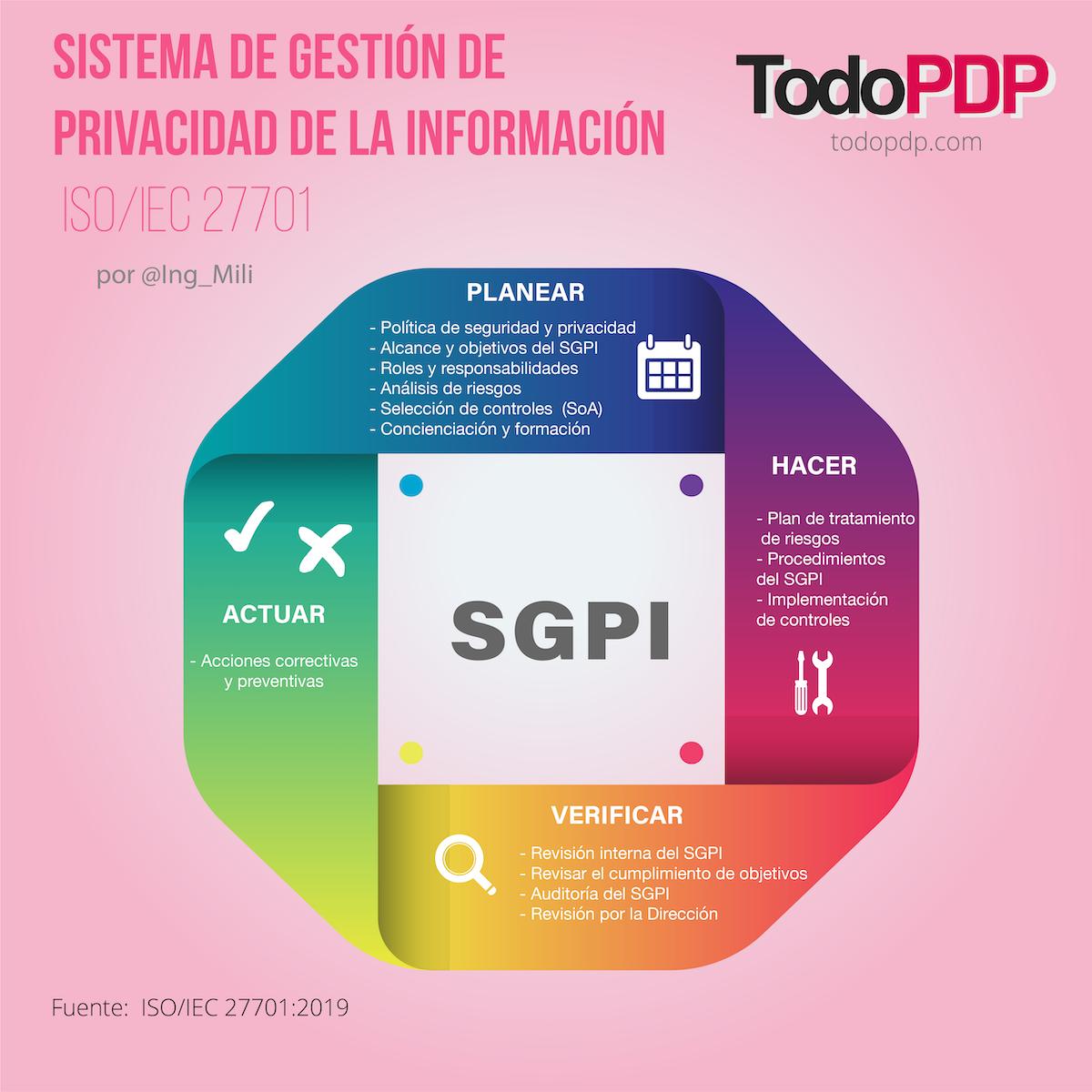 Sistema de Gestión de Privacidad de la Información- ISO 27701