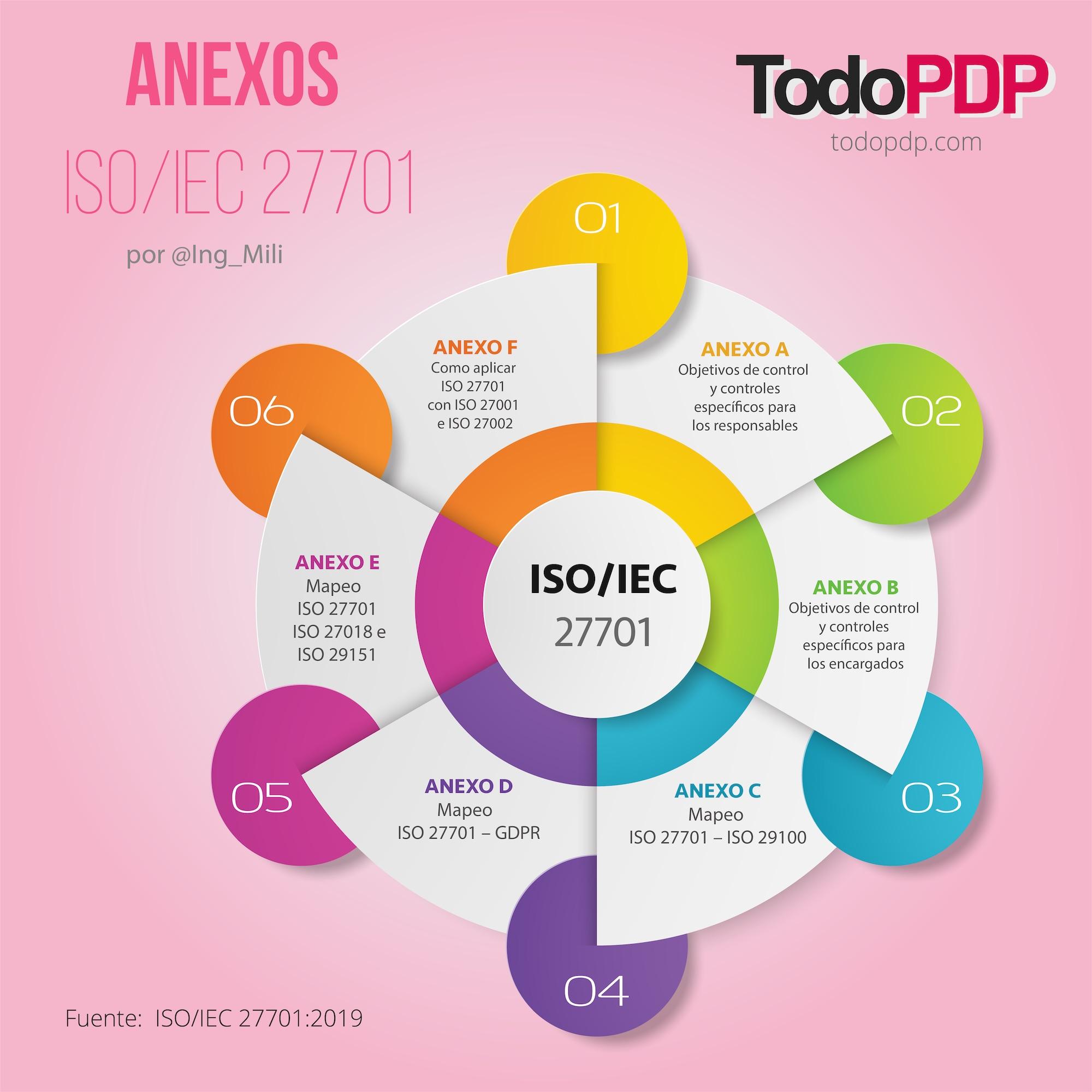 Anexos del estándar ISO/IEC 27701